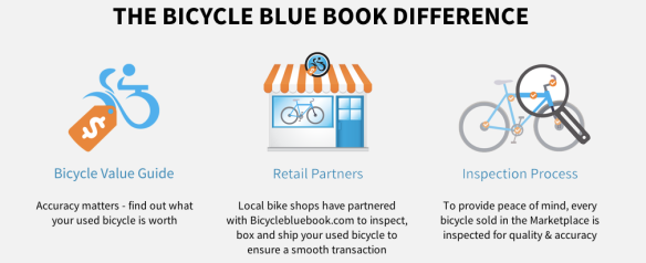 Bicycle Blue Book Value >> Numbers We Love Em The Bicycle Blue Book Survey
